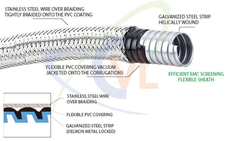 Cấu tạo của ống ruột gà lõi thép bọc inox 304 - CVL