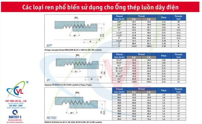 Các loại ren sử dụng phổ biến cho ống thép luồn dây điện Cát Vạn Lợi