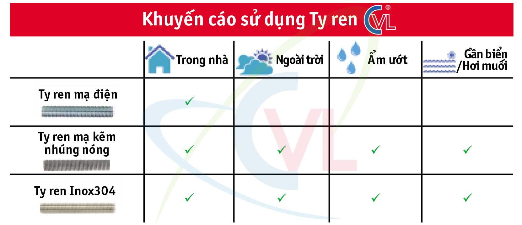 Khuyến cáo sử dụng các loại ty ren mạ điện, mạ kẽm nhúng nóng, inox do CATVANLOI.COM sản xuất