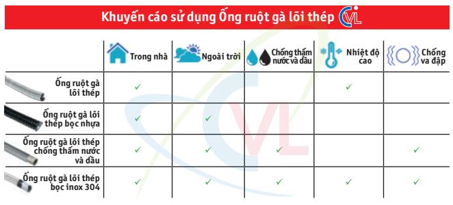 Khuyến cáo sử dụng ống ruột gà lõi thép CATVANLOI.COM