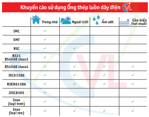 Bảng khuyến cáo sử dụng ống thép luồn dây điện BS 4568 class 3